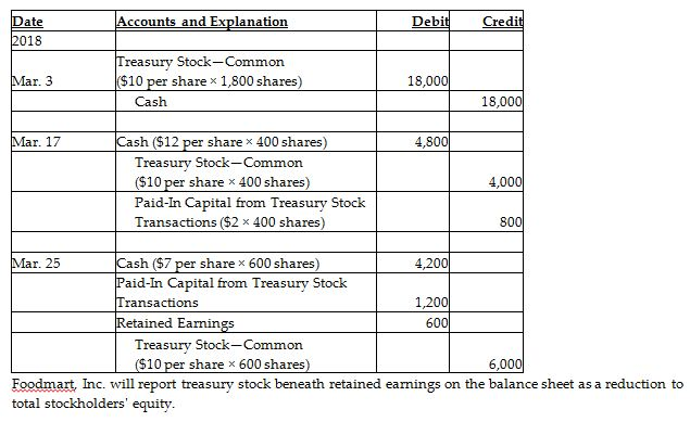 Foodmart, Inc  completed the following treasury stock transactions